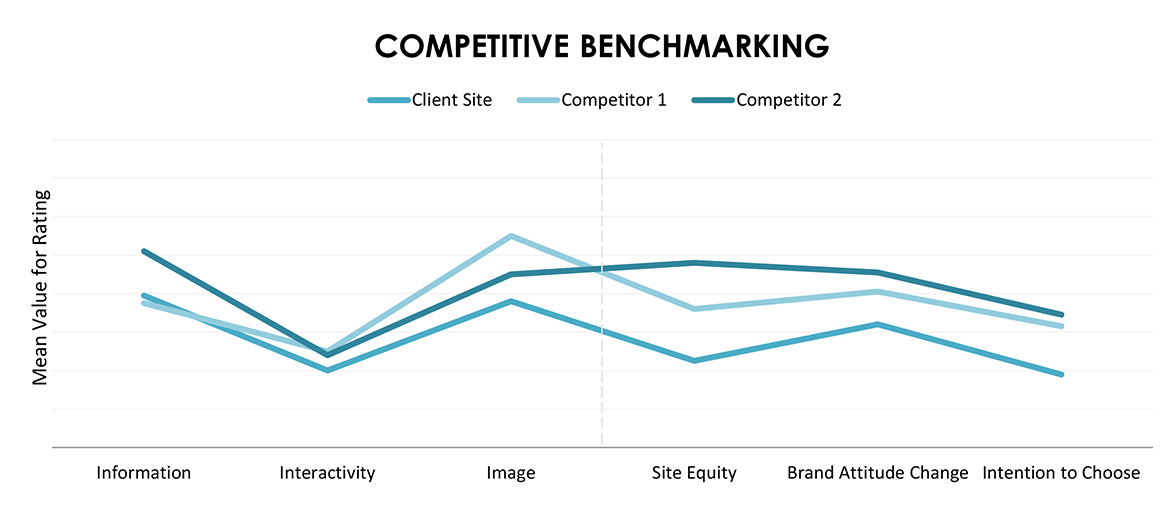 competitive-benchmarking